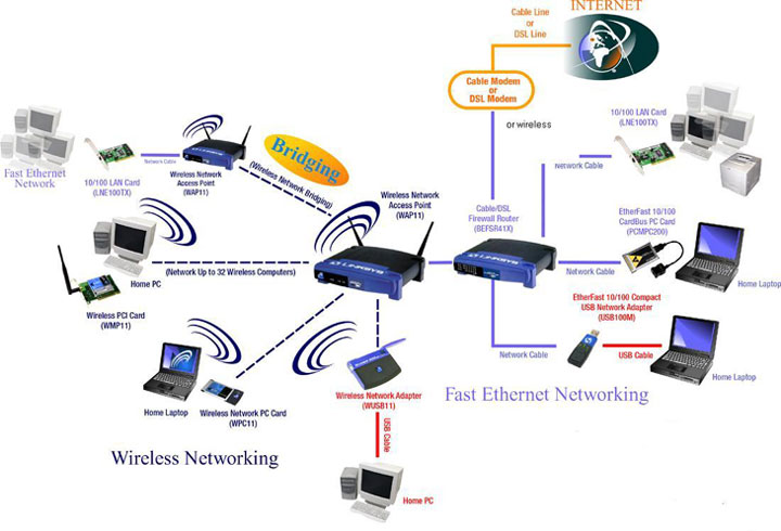 Lan wlan architecture advice for Architecture wifi